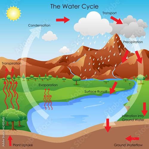 Water Cycle t-shirt