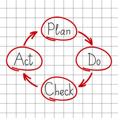 Plan Do Check Act model