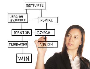 motivation dynamics