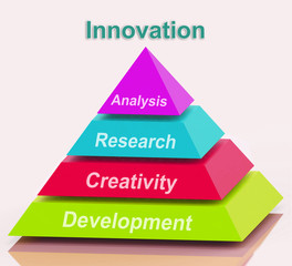 Innovation Pyramid Means Creativity Development Research And Ana