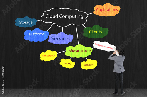 businessman drawing cloud computing concept