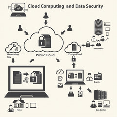Cloud computing and Data management
