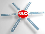 SEO concept, Internet technology. 3D chart.