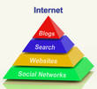 Internet Pyramid Shows Social Networking Websites Blogging And S