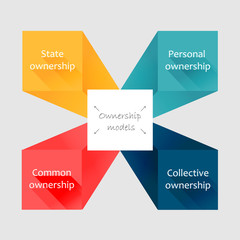 Conceptual flat style diagram. Ownership models