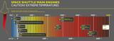 Infografico temperatura raggiunta dai motori dello shuttle poster
