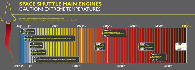 Infografico temperatura raggiunta dai motori dello shuttle