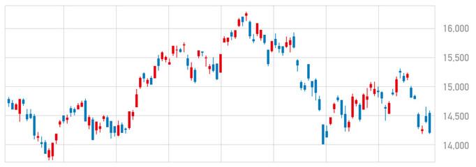 日経平均株価・動向・株式チャート