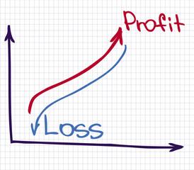 Profit Revenue Chart