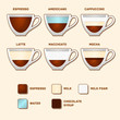 Cups with Popular Coffee Types and Recipes. Vector