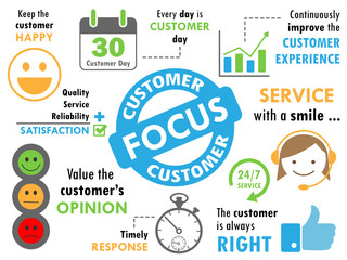 """CUSTOMER FOCUS"" Sketch Notes (consumer service satisfaction)"