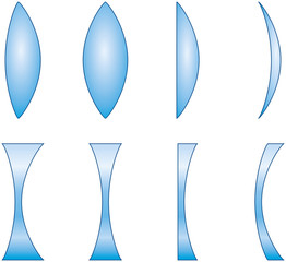 Types And Classification Of Simple Lenses