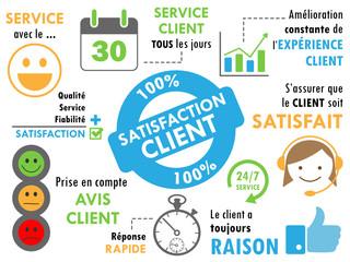 """Croquis """"SATISFACTION CLIENT"""" (service clients qualité succès)"""