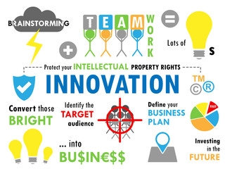 """""""INNOVATION"""" Sketch Notes (ideas creativity strategy business)"""