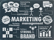 """MARKETING"" Sketch Notes on Blackboard (advertising management)"