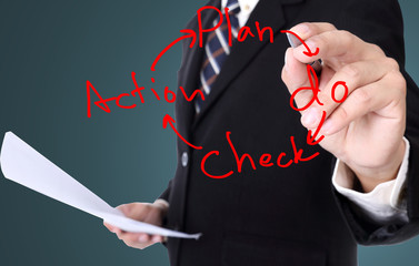 Plan do check acton business