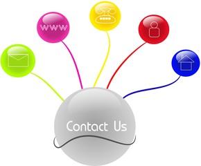 Modern contact diagram