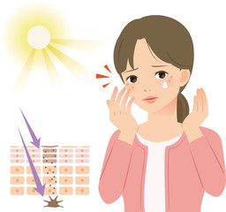紫外線、メラニンの模式図とシミができた女性