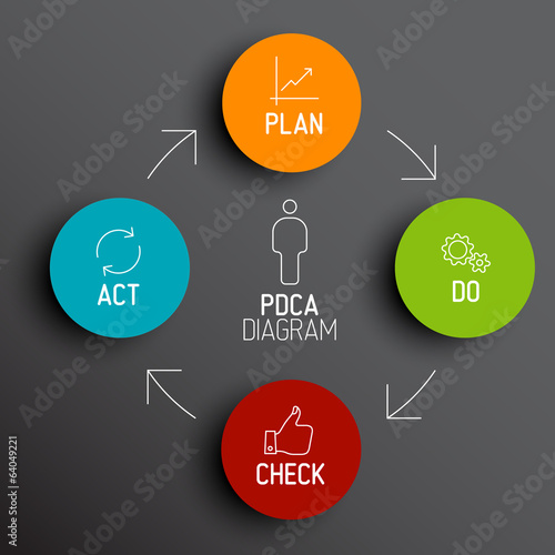 Vector PDCA (Plan Do Check Act) diagram / schema