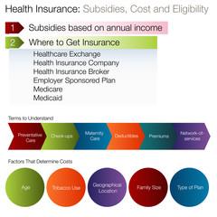 Subsidies Eligibility Chart