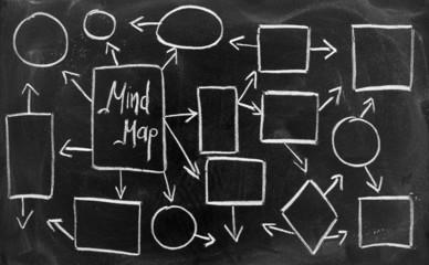 Communication mapping