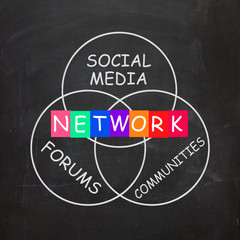 Network Words Include Forums Social Media and Communities