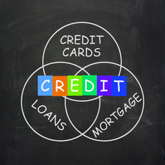 Financial Words Include Credit Mortgage Banking and Loans