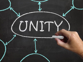 Unity Blackboard Means Working As Team And Cooperation