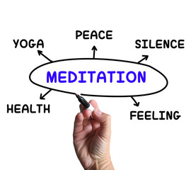 Meditation Diagram Means Yoga Silence Or Health
