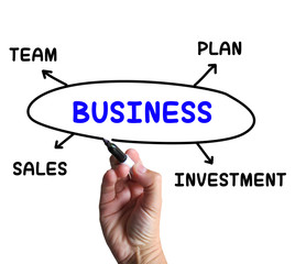 Business Diagram Shows Company Plan And Sales