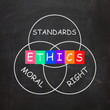 Ethics Standards Moral and Right Words Show Values