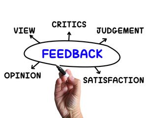 Feedback Diagram Means Opinion Judging And View