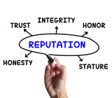 Reputation Diagram Means Stature Trust And Credibility poster