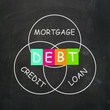 Mortgage Credit and Loan Mean financial Debt