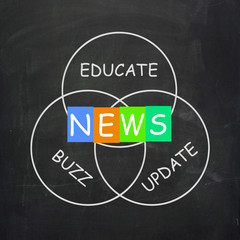 Communication Words are News Update Buzz and Educate