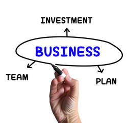 Business Diagram Means Plan Team And Investment