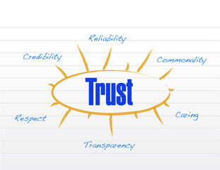 trust model diagram business graph chart
