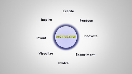 Motivation Keywords