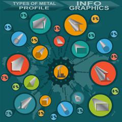 Types of metal profile, info graphics\