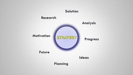 Strategy Keywords, Loop