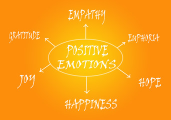 Positive emotions scheme