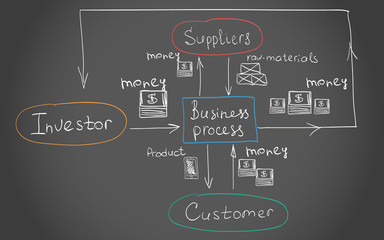 Interrelations of the Busines process