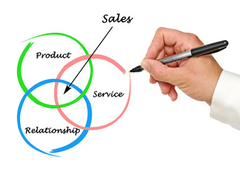 Diagram of sales