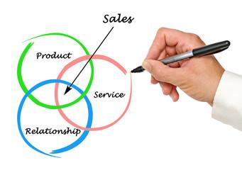 Diagram of sales