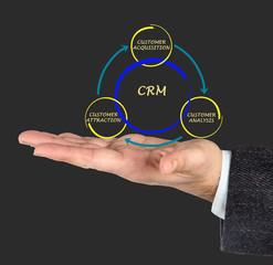 CRM diagram