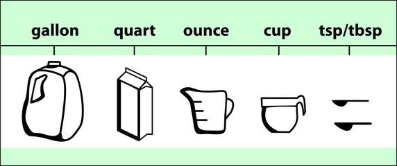 Common Cooking Measurements