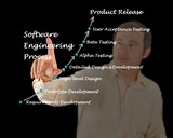Software Engineering Lifecycle