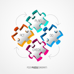 Four colorful Paper puzzle on white background, PDCA (Plan Do Ch