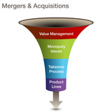 Mergers and Acquisitions 3d Chart poster