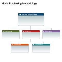 Music Purchasing Chart
